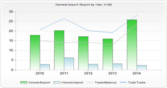 נתוני הסחר עם פנמה
