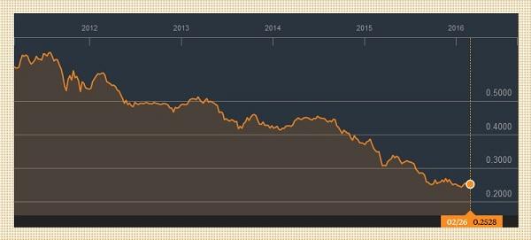 שער הריאל הברזילאי לעומת הדולר בחמש השנים האחרונות. מקור: בלומברג