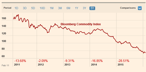 מדד מחירי סחורות החל מ-2011. מקור: בלומברג