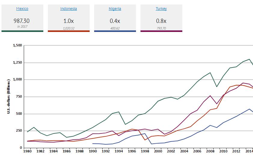 """גרף של נתוני התמ""""ג במדינות MINT"""