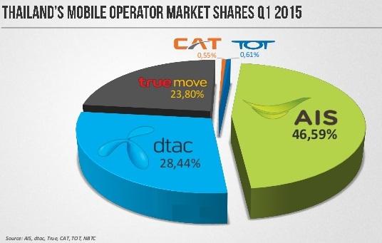 thailands-telecom-market-information