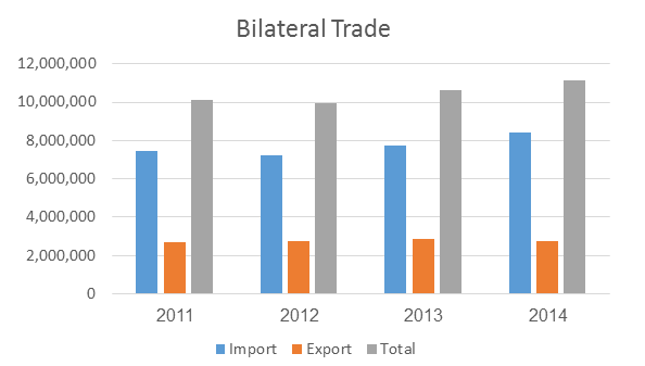 BilateralTrade2015