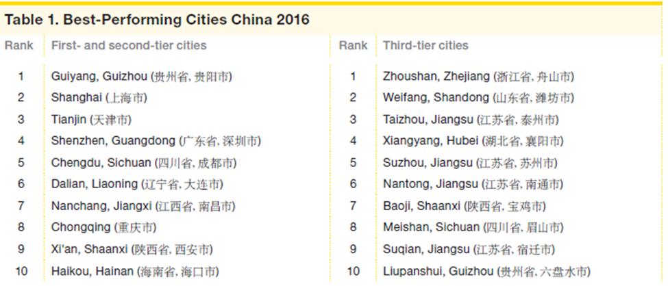 """רשימת הערים המובילות בסין לשנת 2016, מתוך דו""""ח מילקן"""
