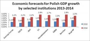 פולין - תחזית צמיכה 2013-2014