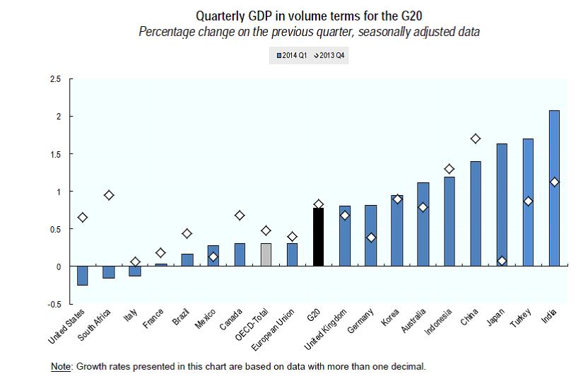 GDP Q1_14