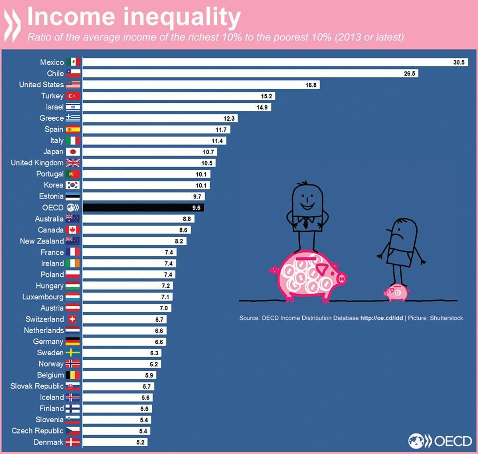 דרך נוספת להציג אי-שוויון – הפער בין העשירים לעניים ביותר. בישראל, העשירון העליון מרוויח פי-15 יותר מאשר העשירון התחתון
