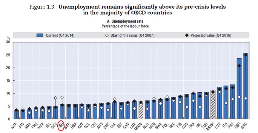 שיעור האבטלה במדינות ה-OECD