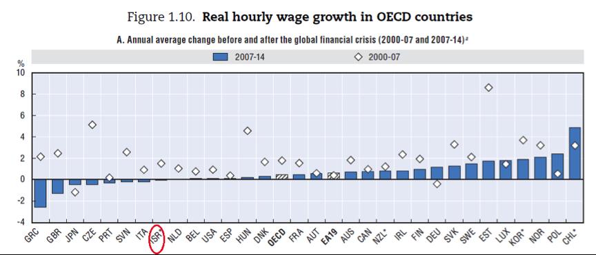 שינוי השכר במדינות השונות