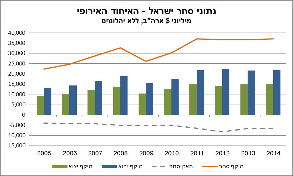 TRADE_ISRAEL_EU