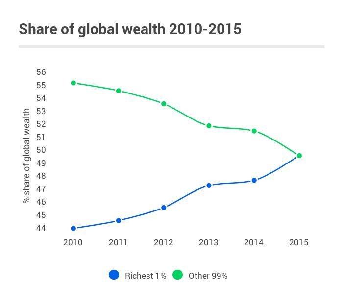 חלוקת העושר בעולם. מקור הנתונים: World Forum Economic