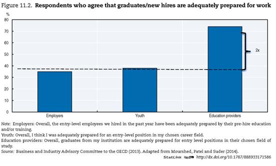 האם הלימודים מכינים את הסטודנטים לשוק העבודה?