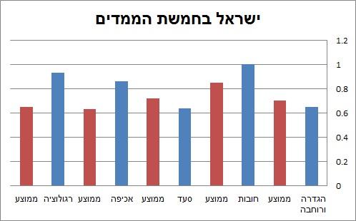 ישראל בחמשת הממדים