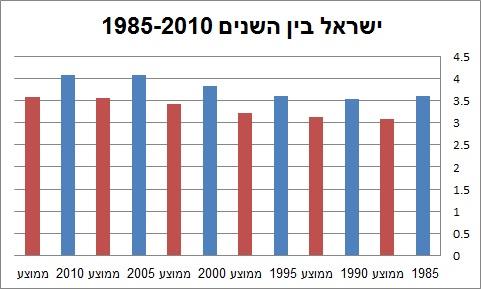 ישראל בין השנים