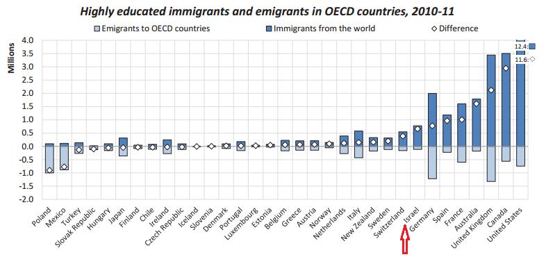 מהגרים משכילים