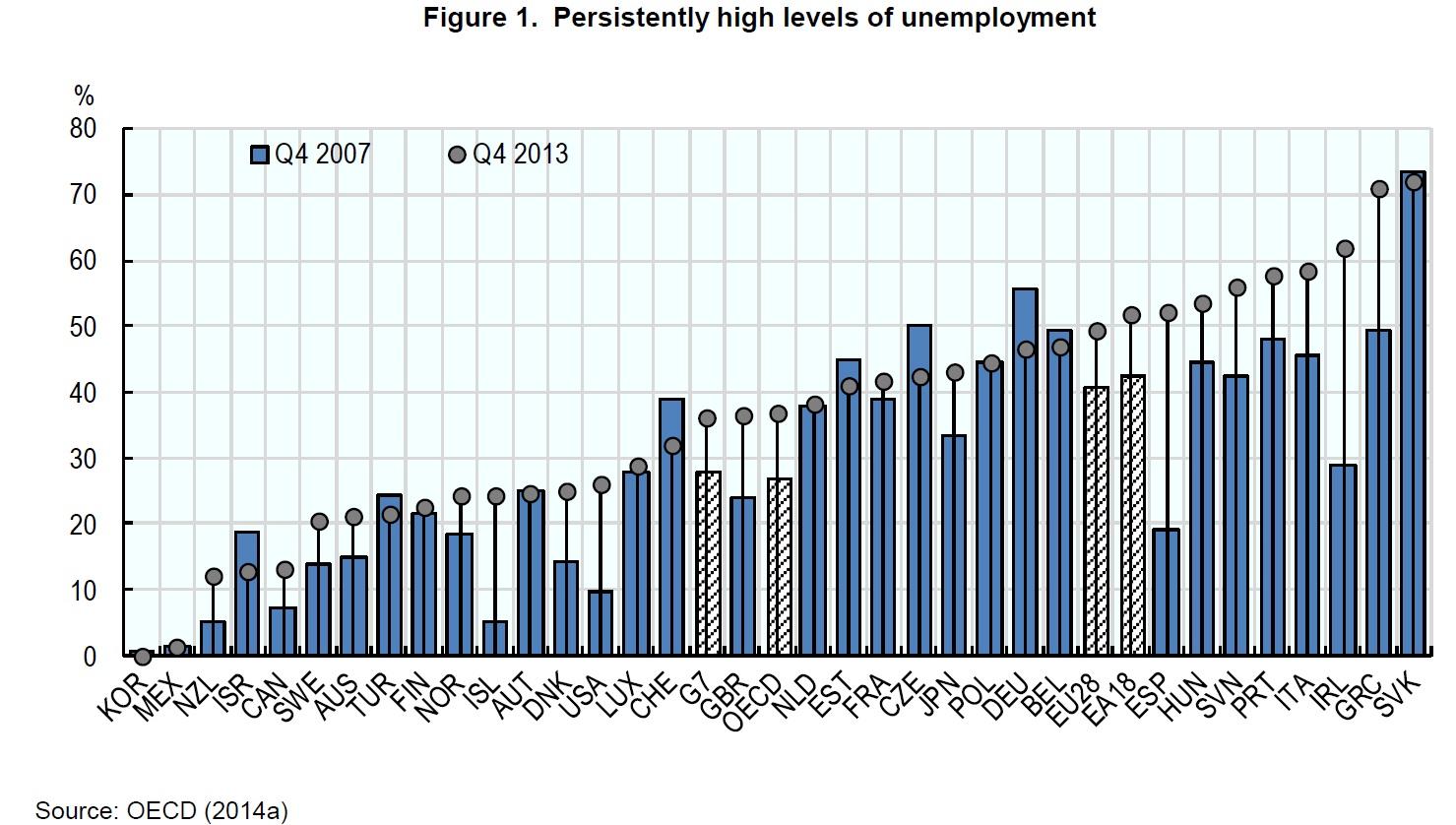 שיעורי אבטלה במדינות ה-OECD