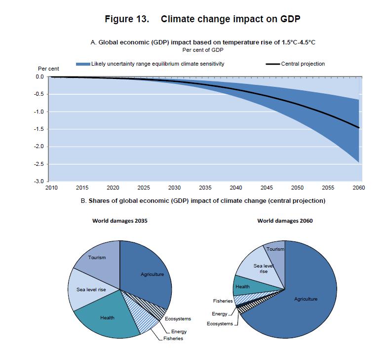 השפעת איכות הסביבה על הצמיחה