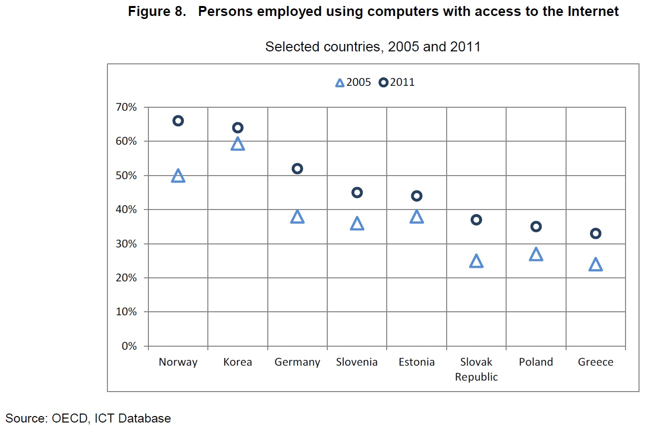 שיעור העובדים בעלי גישה לאינטרנט