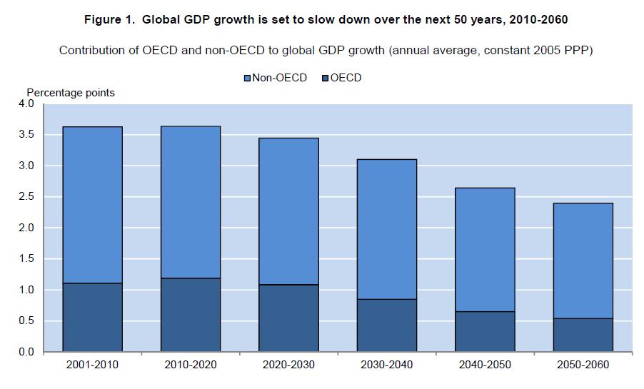 הצמיחה העולמית במגמת החלשות