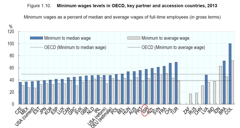גובה שכר המינימום למול השכר החציוני במשק