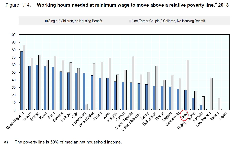 מספר השעות שעובד שכר מינימום נדרש לעבוד כדי לחצות את קו העוני