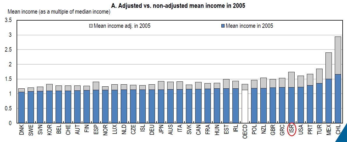 הכנסה ממוצעת לפי הנתונים המעודכנים