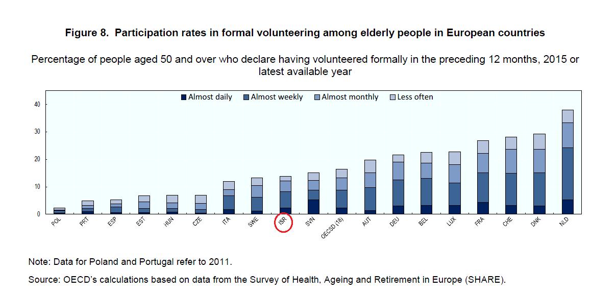 שיעור המתנדבים מאוכלוסיית המבוגרים מעל גיל 50