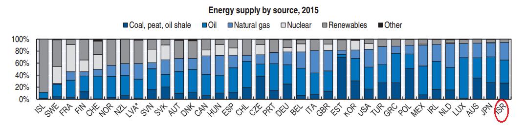 מקורות אנרגיה