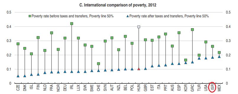עוני לאחר מיסים