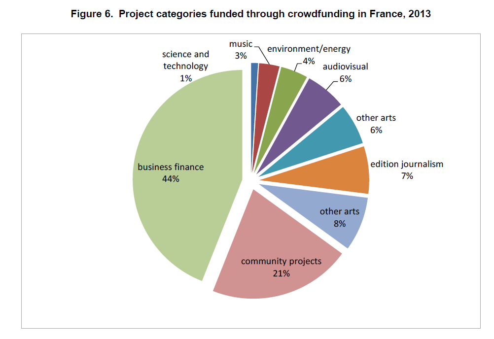מימון בצרפת