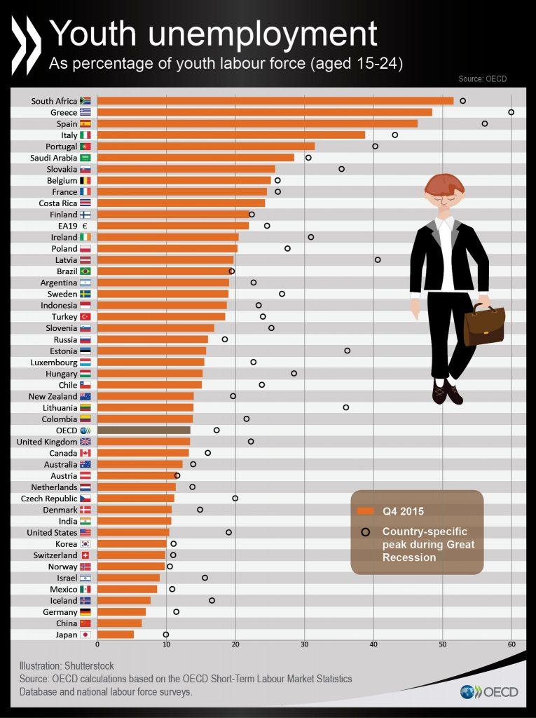 אבטלת צעירים