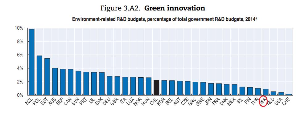 חדשנות ירוקה