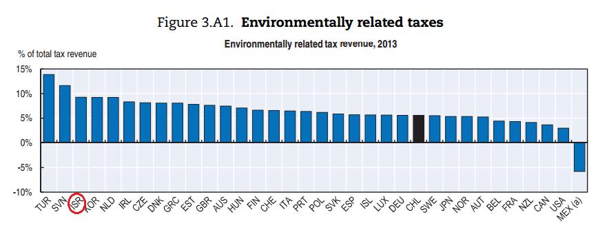 מיסים ירוקים מסך כלל הכנסות המיסים
