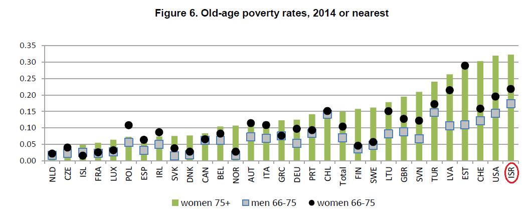 עוני בגיל מבוגר