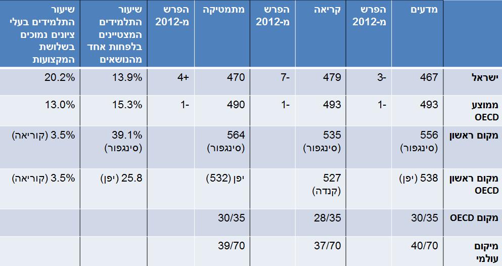 תוצאות פיזה 2015