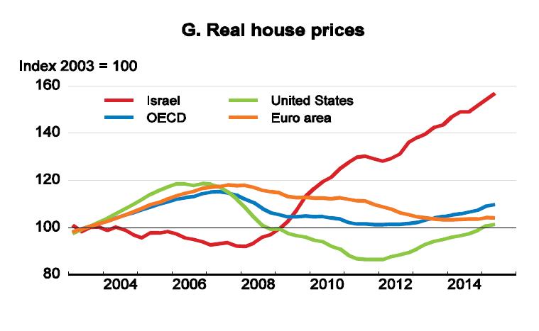 מחירי הדיור