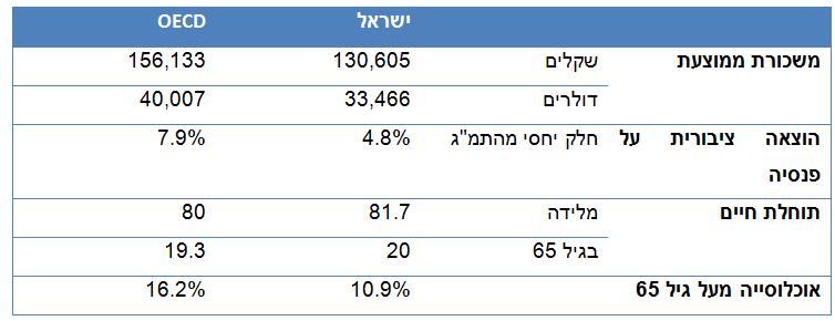 פנסיה בישראל