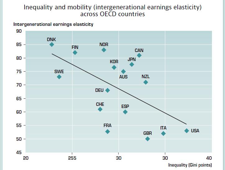 ככל שהאי-שוויון עולה כך פוחתת הניידות החברתית