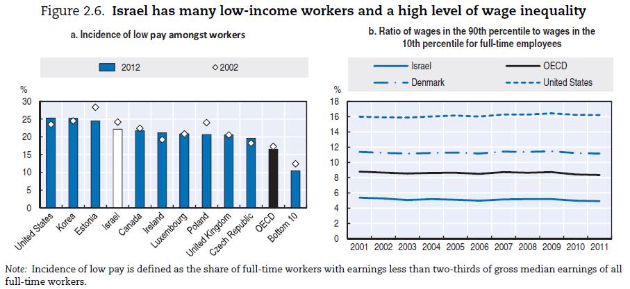 עובדים בשכר נמוך