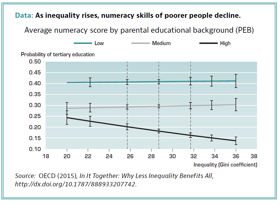 ככל שהאי-שוויון עולה כך הפערים בחינוך מתגברים