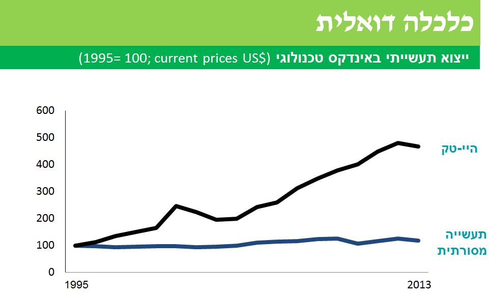 כלרלה דואלית בישראל