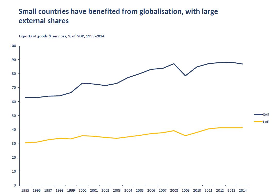 מדינות קטנות מחויבות לשמור על יתרונן בכלכלה העולמית על מנת לשחק במגרש של הגדולים
