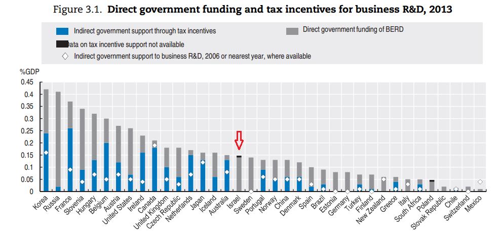 תמיכה ממשלתית במחקר ופיתוח