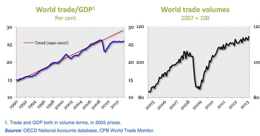 World_trade_growth_OECD_Econ_Outlook_Nov13