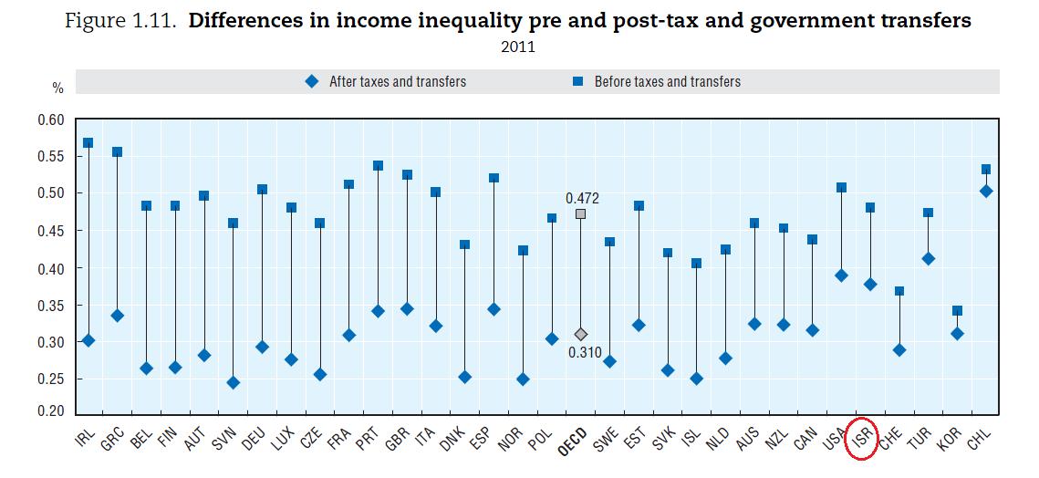 אי-שוויון ותשלומי העברה