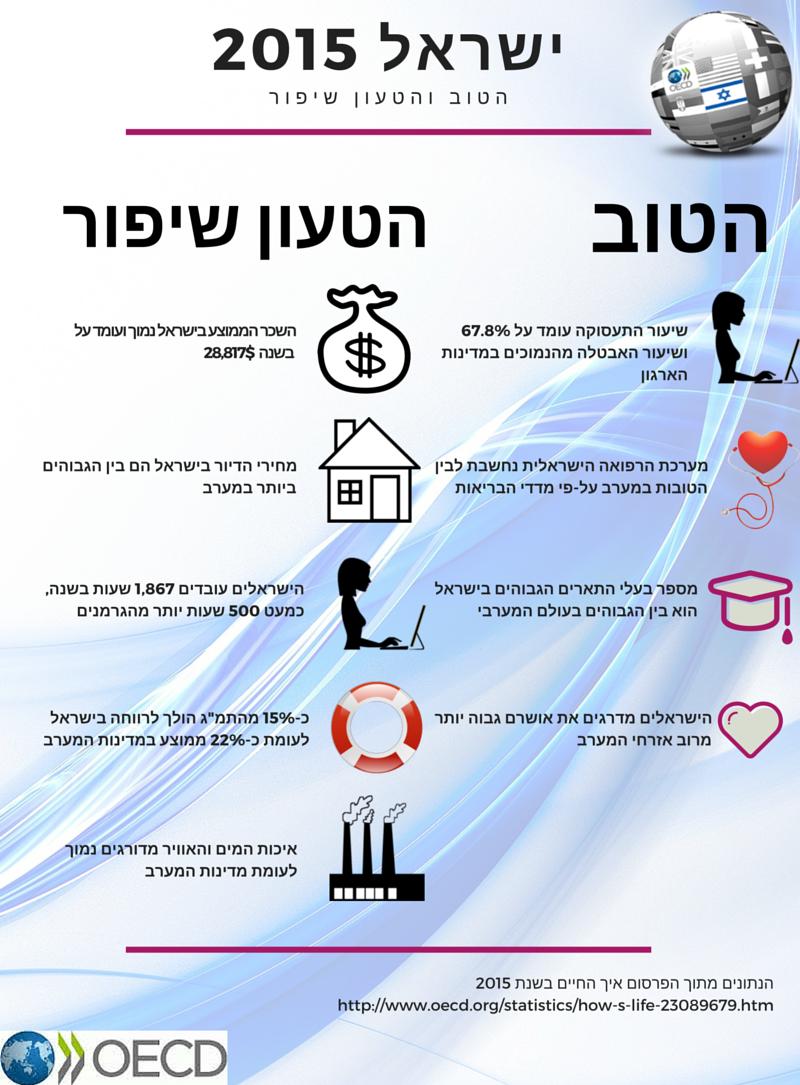 ישראל 2015
