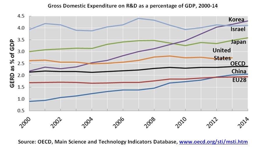 השקעה במחקר ופיתוח כחלק יחסי מהתוצר