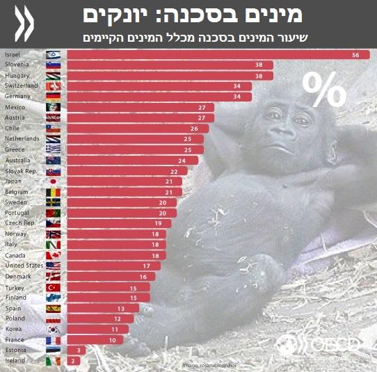 מינים בסכנה