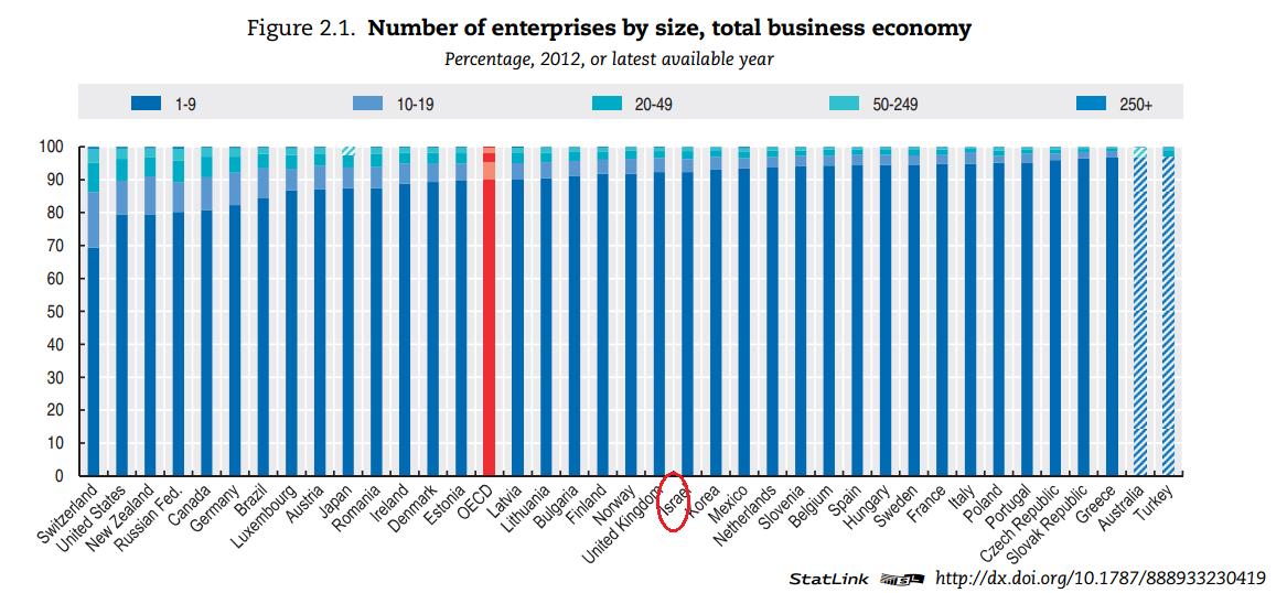מספר העסקים