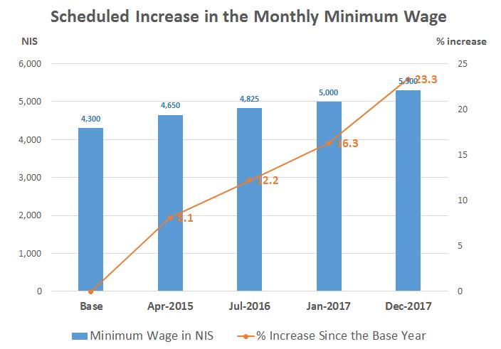עלייה-בשכר-המינימום