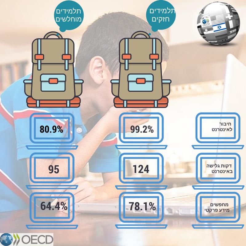 פערים חברתיים במחשבים